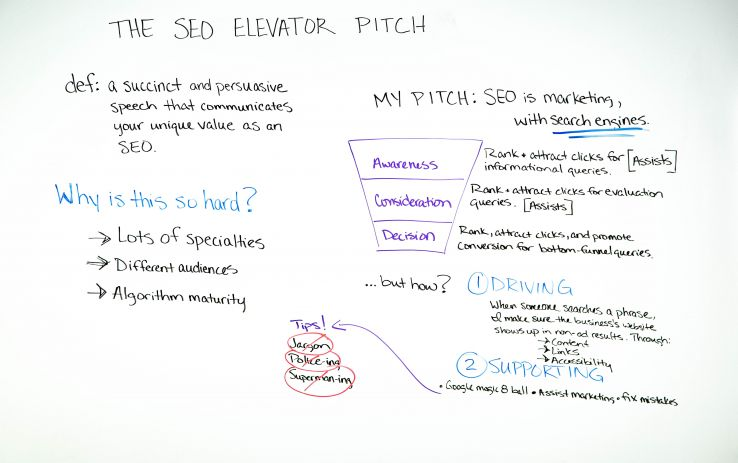 عکس SEO Elevator Pitch - بهترین جمعه Whiteboard