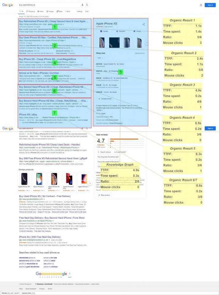 عکس چگونگی تأثیرگذاری طرح بندی های Google SERP بر رفتار جستجو