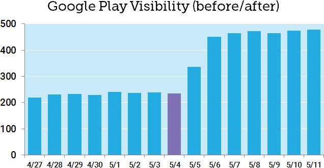 عکس به روزرسانی هسته اصلی مه گوگل در سال 2020: برندگان ، برندگان ، وینولرها و چرا این همه احتمالاً Crap است
