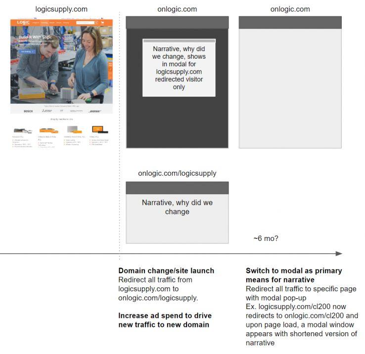 عکس اجرای یک دامنه مهاجرت: نگاهی به درون از OnLogic (عرضه قبلاً منطقی)