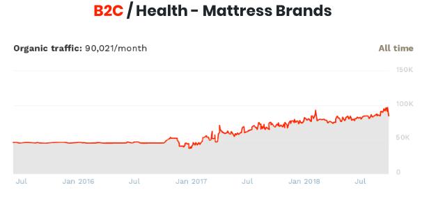 عکس نتایج واقعی کوتاه مدت و بلند مدت بازاریابی محتوا و روابط عمومی دیجیتال