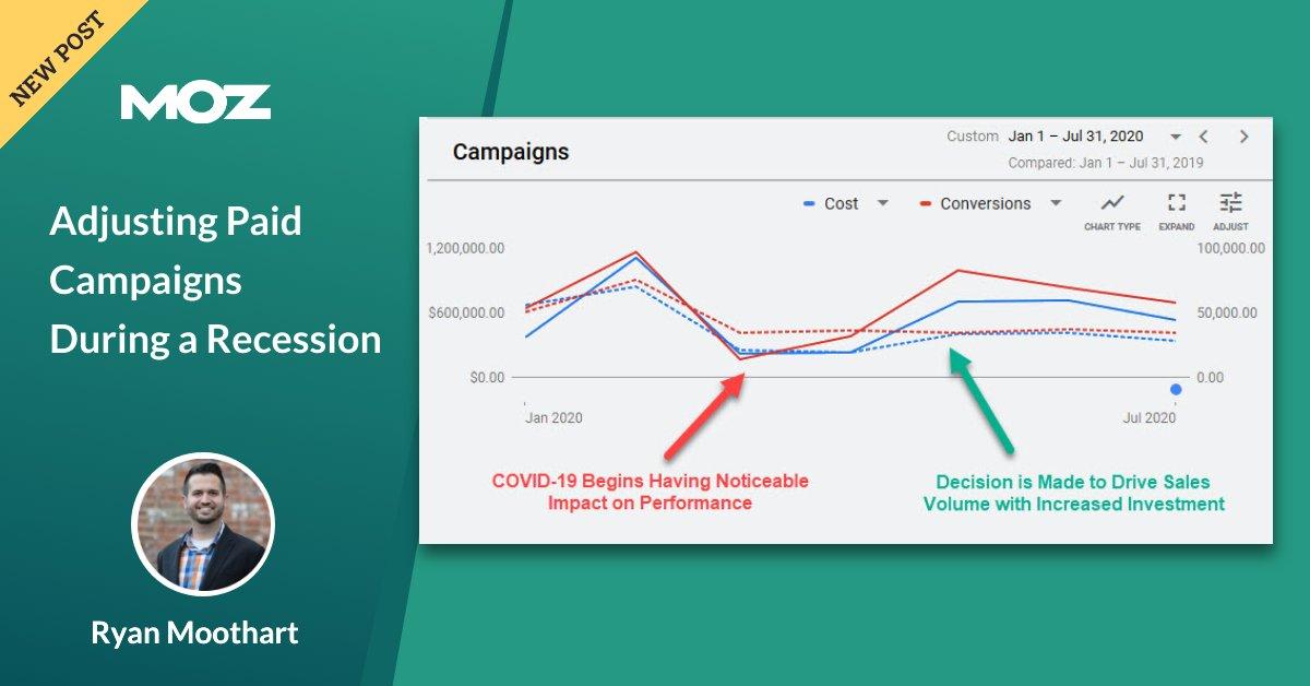 تنظیم کمپین های پرداخت شده در طول رکود