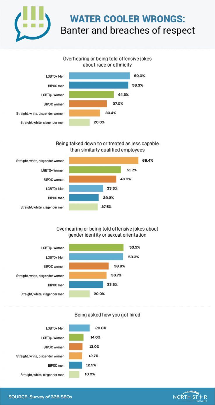 عکس تنوع و گنجاندن در سئو: BIPOC و LGBTQ + سئوکاران از تجربیات خود استفاده می کنند