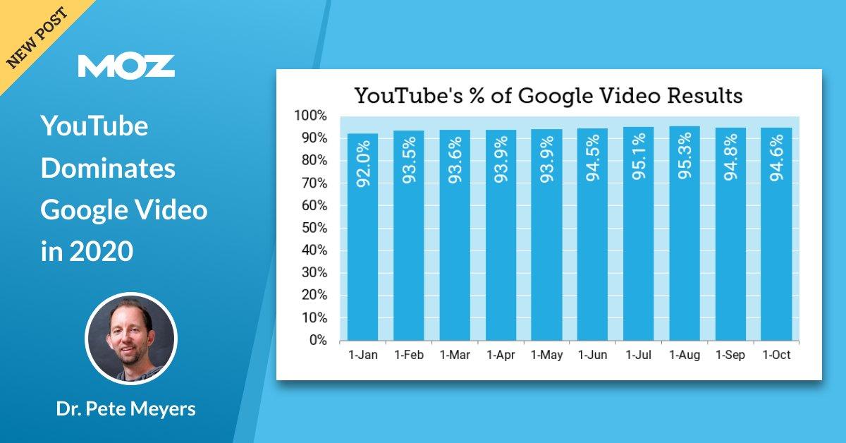 YouTube در سال 2020 بر Google Video تسلط دارد