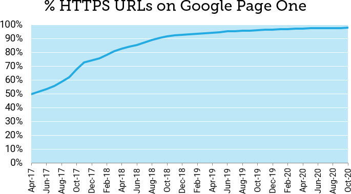 عکس HTTPS Is Table Stakes برای سئو در سال 2020 است