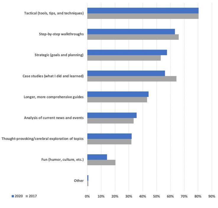 عکس آنچه تغییر کرده است (و آنچه تغییر نکرده است): نتایج نظرسنجی خواننده وبلاگ Moz 2020