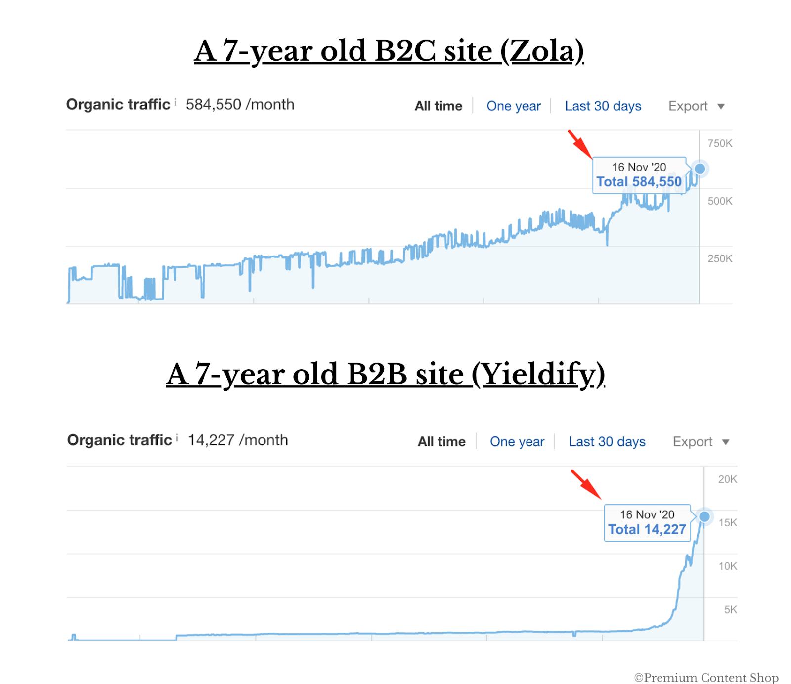 عکس 5 روش استفاده از جستجو به عنوان کانال رشد B2B در سال 2021