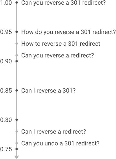 عکس SEO طولانی دم در سال 2021: چگونه می توانید آن را داشته باشید یا در تلاش باشید