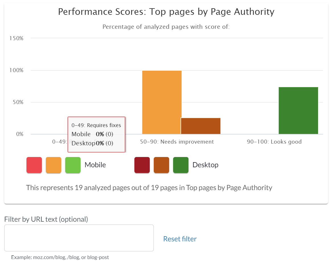 عکس Core Web Vital را به صورت انبوه بررسی کنید: Moz Performance Metrics Beta