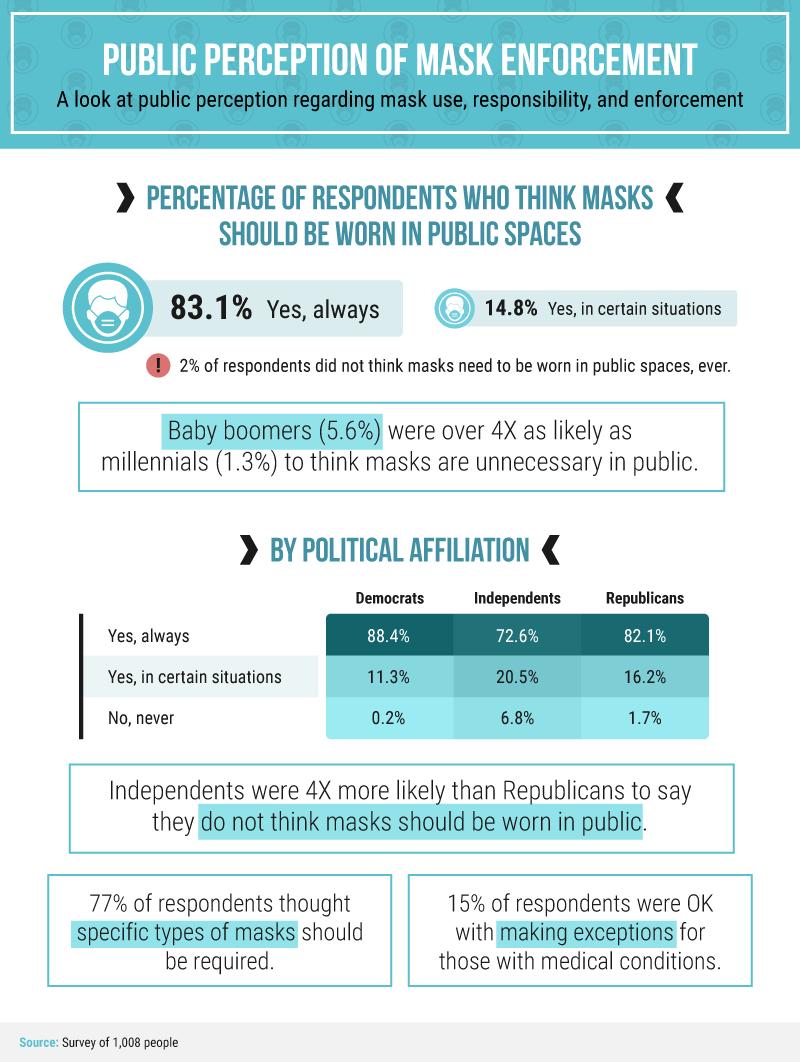 عکس نحوه استفاده از نظرسنجی ها برای استفاده از مکالمات پرطرفدار (و ایجاد پیوندها)