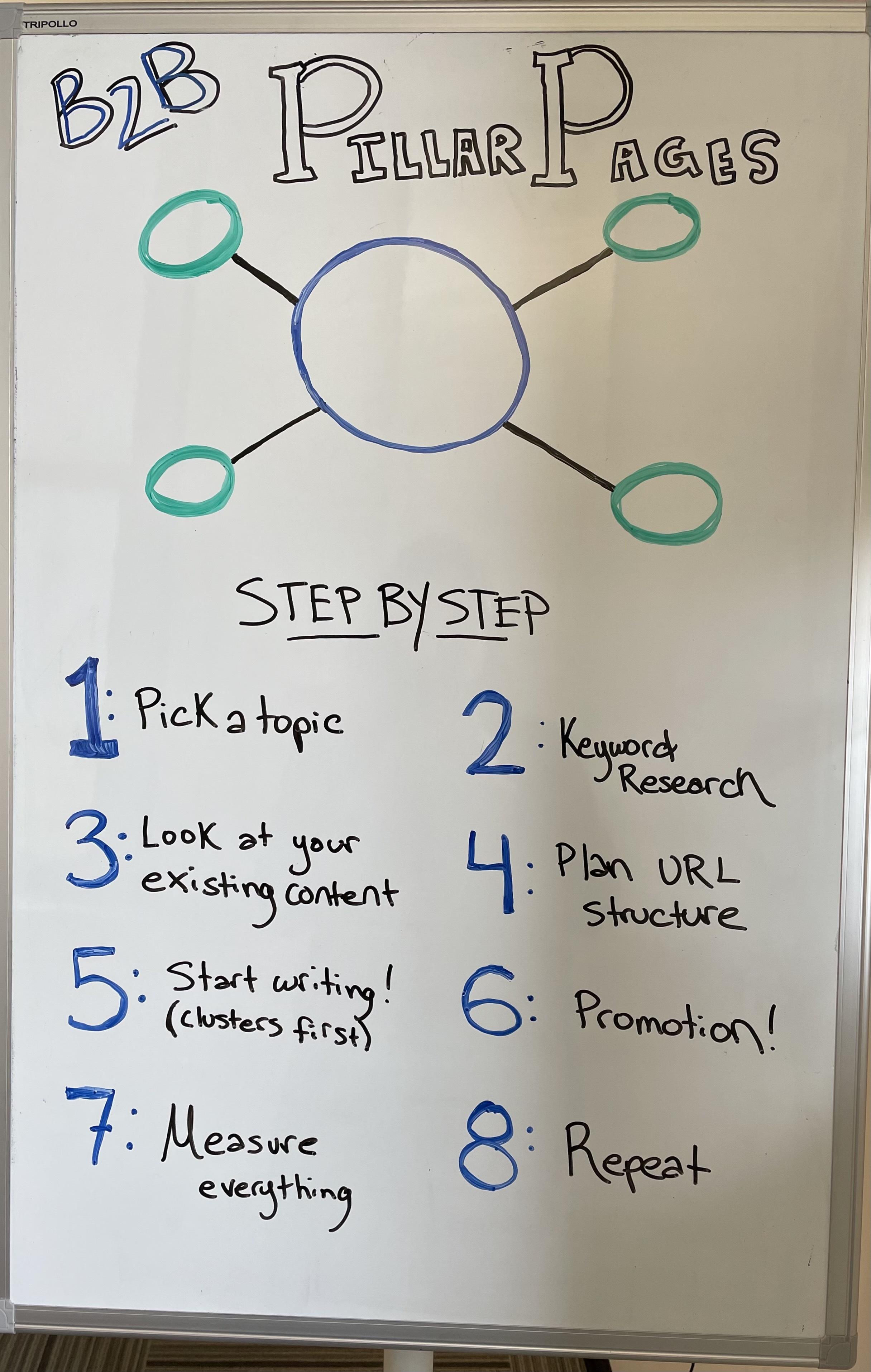 عکس یک استراتژی گام به گام برای صفحات ستون B2B