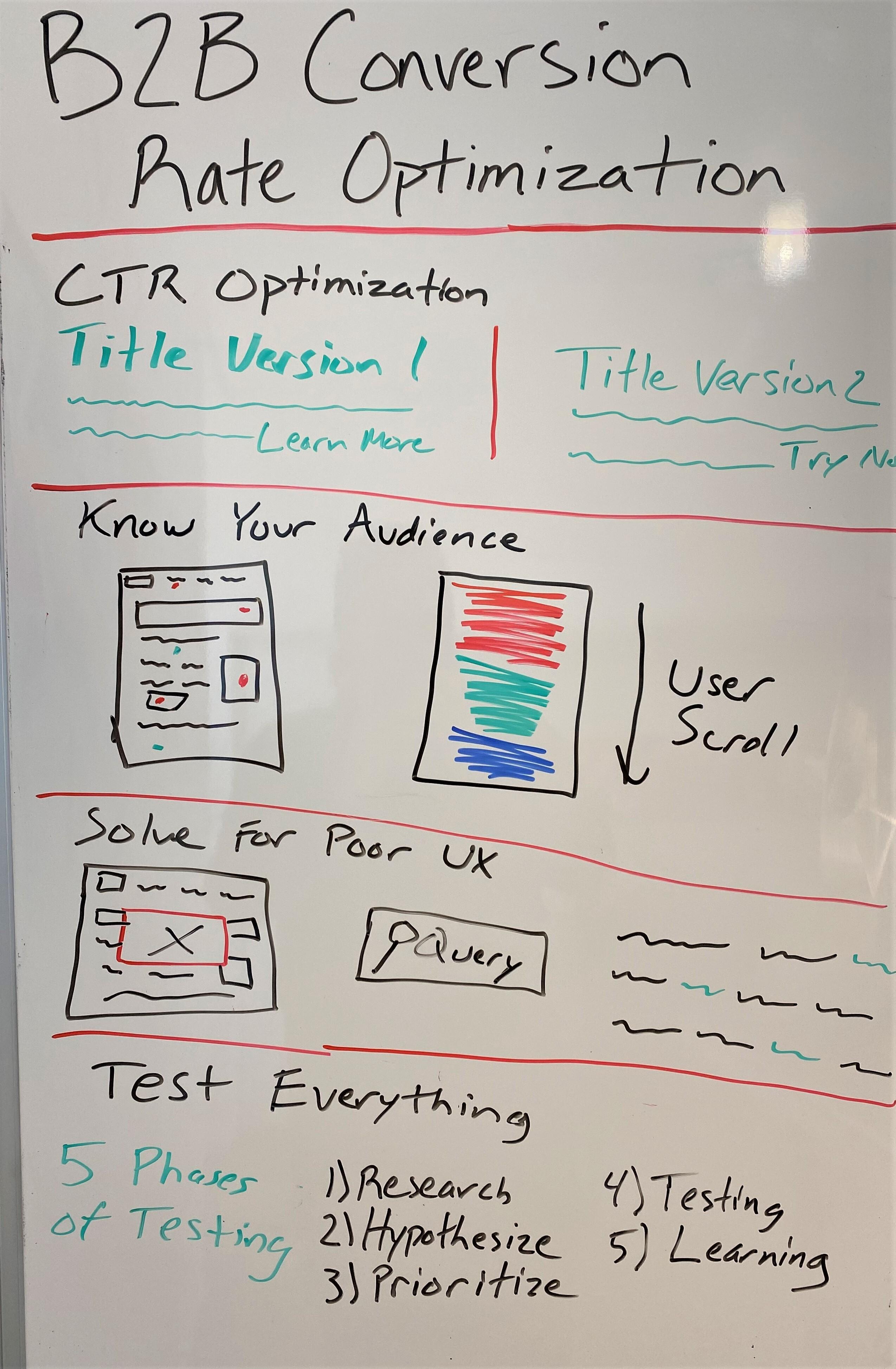 عکس بهینه سازی نرخ تبدیل برای B2B
