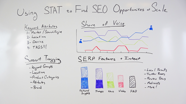 عکس نحوه استفاده از STAT برای یافتن فرصت های SEO در مقیاس